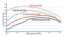 Increase in horsepower graph